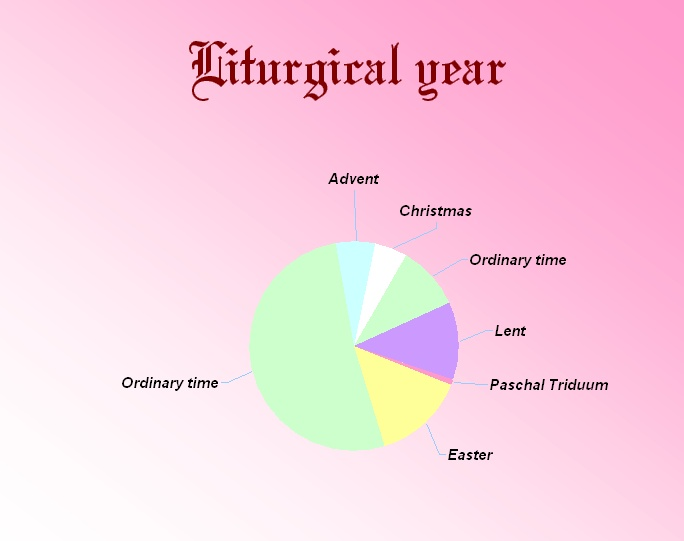 graphic about Liturgical Year Calendar Printable named St. Basil the Superior Parish: Liturgical Calendar